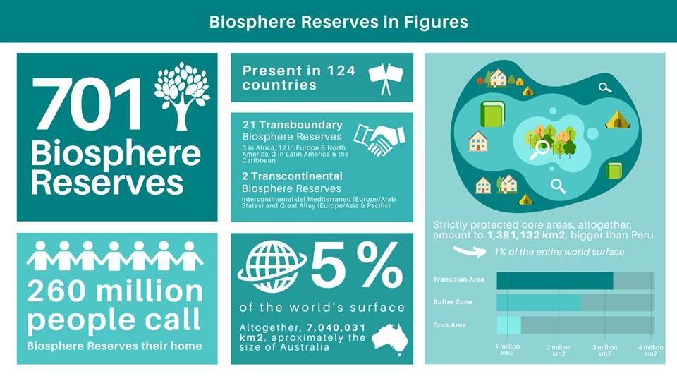 le riserve della biosfera